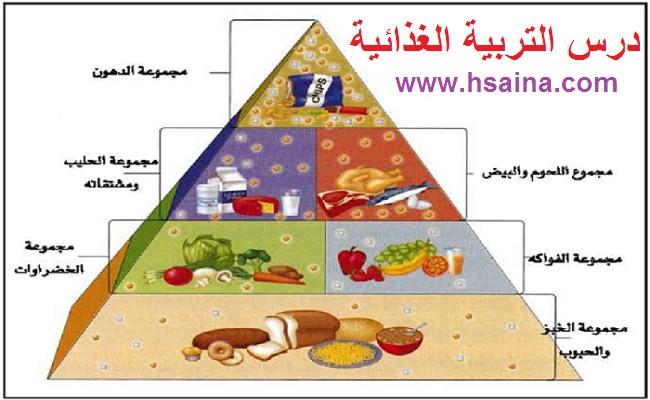 درس التربية الغذائية في مادة العلوم الطبيعية لتلاميذ السنة الثالثة إعدادي الدورة 1